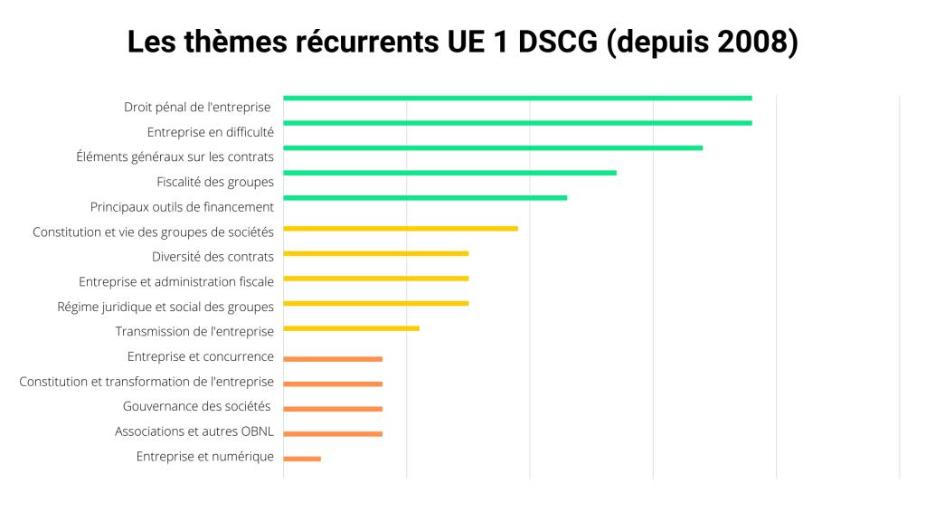 UE 1 DSCG - Thèmes récurrents