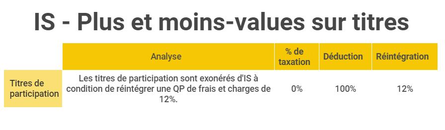 UE4 DCG - impôt sur les sociétés PV MV titres