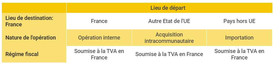 UE4 DCG - Départ TVA