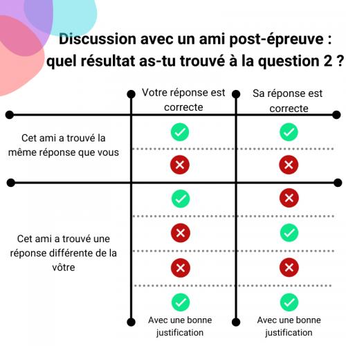 Discussion post examen