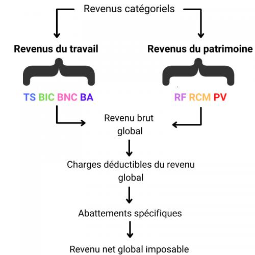 UE4 DCG - calcul impôt sur le revenu